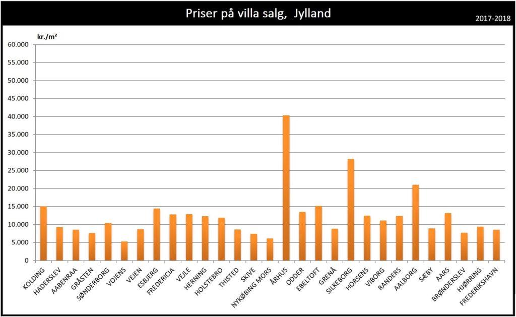 Priser på hus villa salg Jylland 2017 2018 2019