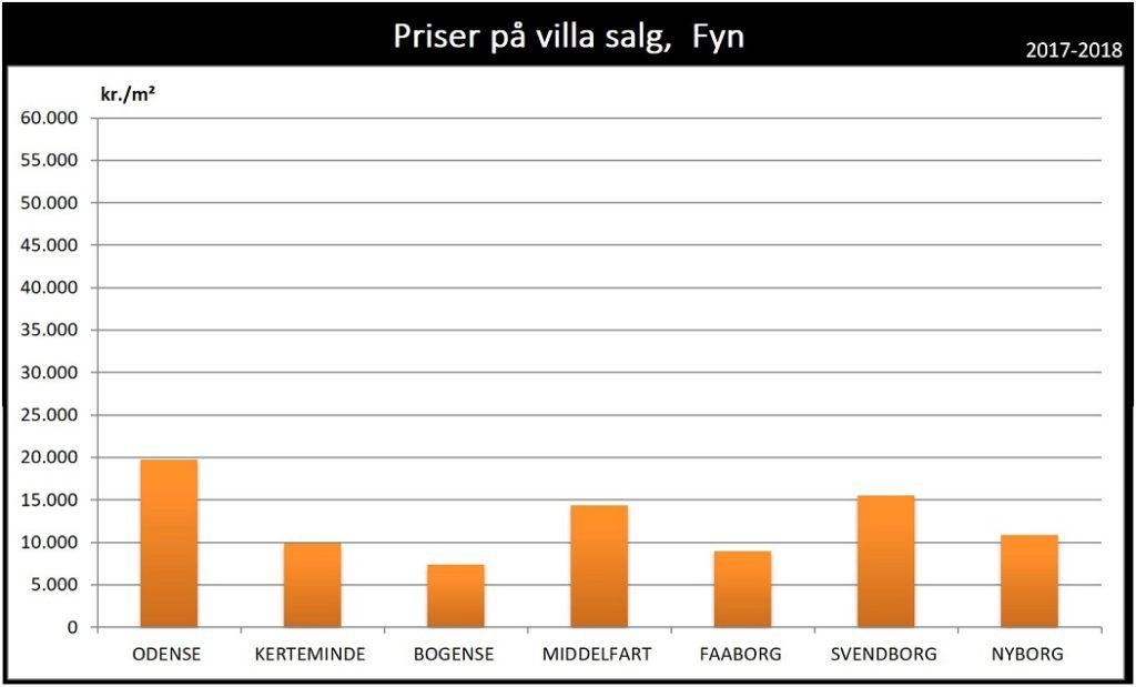 Priser på hus villa salg Fyn 2017 2018 2019
