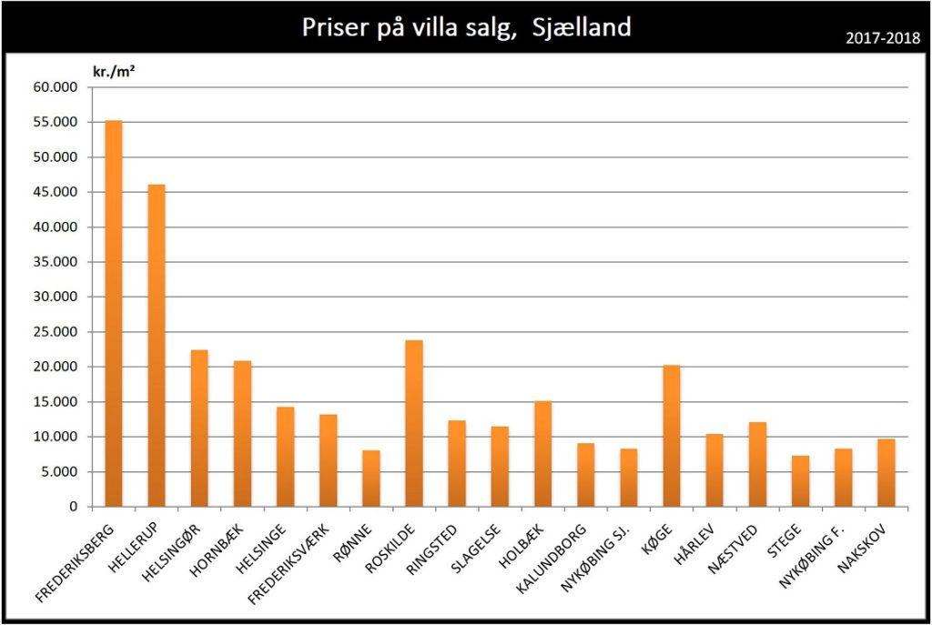 Priser på hus villa salg Sjælland 2017 2018 2019
